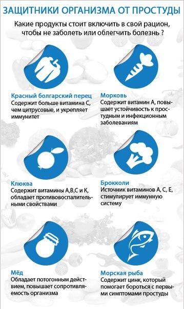 Питание во время простуды - медицинская инфографика