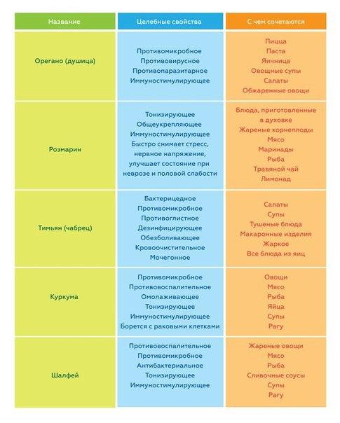 5 целебных специй для укрепления иммунитета: таблица, которую стоит повесить на кухне!. 11659.jpeg